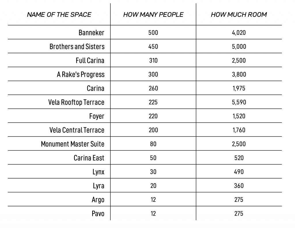 A table showing all the event spaces in The Line Hotel DC along with their capacity and square feet.